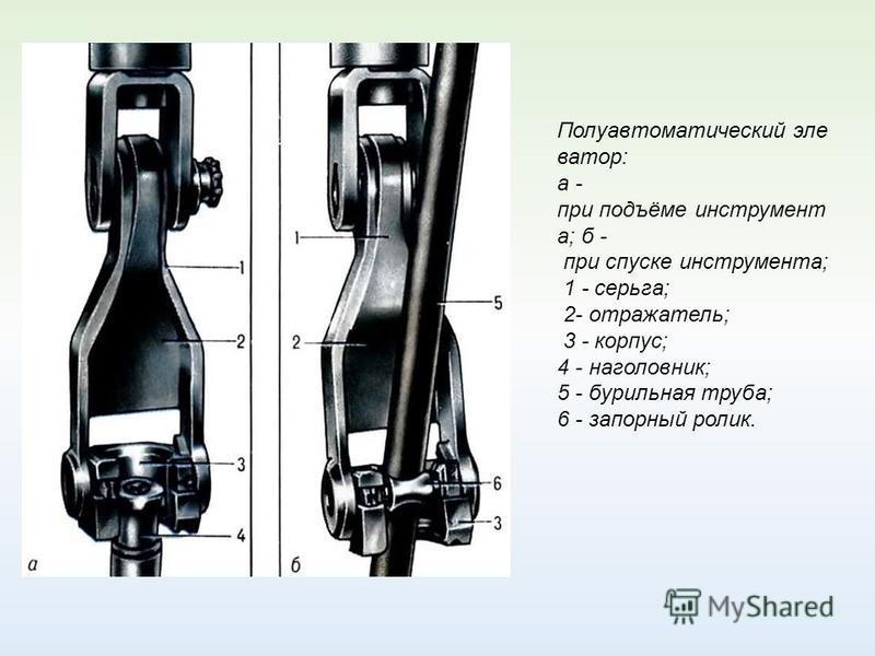 Полуавтоматический элеватор: a - при подъёме инструмент а; б - при спуске инструмента; 1 - серьга; 2- отражатель; 3 - корпус; 4 - наголовник; 5 - бурильная труба; 6 - запорный ролик.