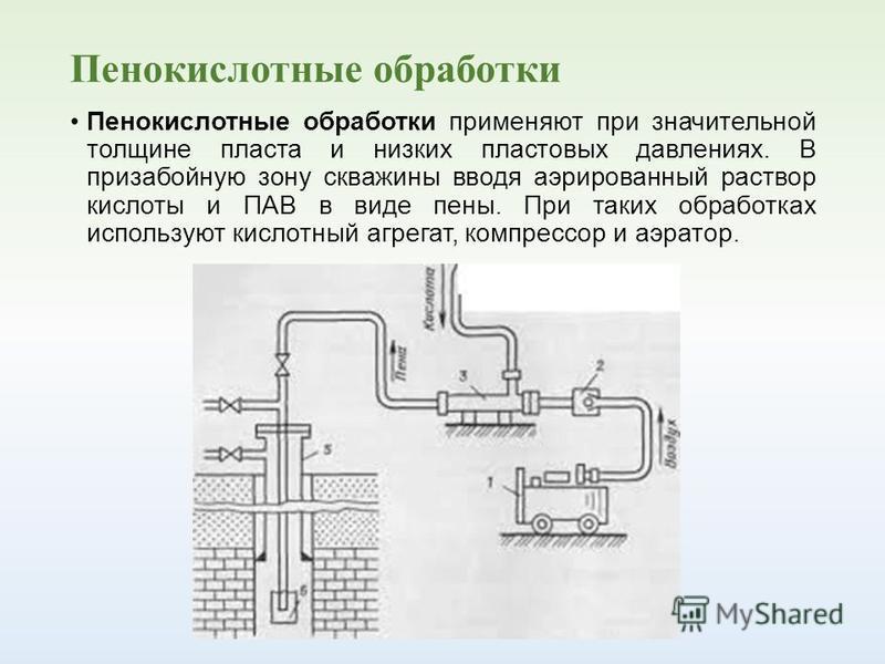 Пенокислотные обработки Пенокислотные обработки применяют при значительной толщине пласта и низких пластовых давлениях. В призабойную зону скважины вводя аэрированный раствор кислоты и ПАВ в виде пены. При таких обработках используют кислотный агрега
