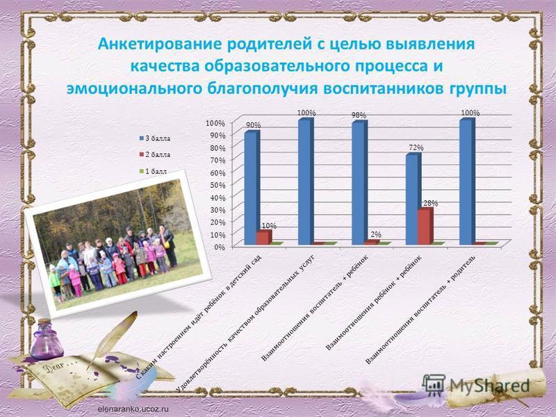 Анкетирование родителей с целью выявления качества образовательного процесса и эмоционального благополучия воспитанников группы