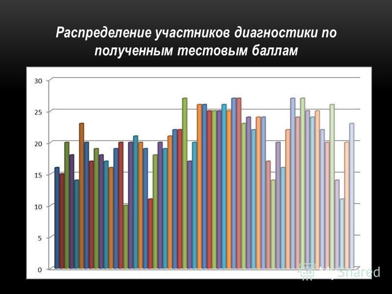 Распределение участников диагностики по полученным тестовым баллам