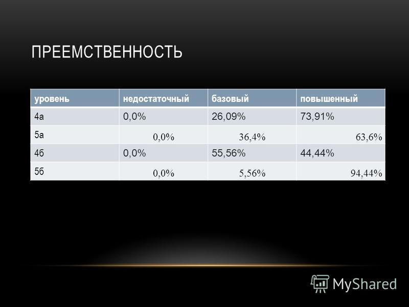 ПРЕЕМСТВЕННОСТЬ уровень недостаточный базовый повышенный 4 а 0,0%26,09%73,91% 5 а 0,0%36,4%63,6% 4 б 0,0%55,56%44,44% 5 б 0,0%5,56%94,44%