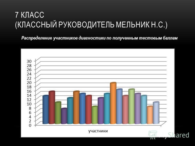 7 КЛАСС (КЛАССНЫЙ РУКОВОДИТЕЛЬ МЕЛЬНИК Н.С.) Распределение участников диагностики по полученным тестовым баллам