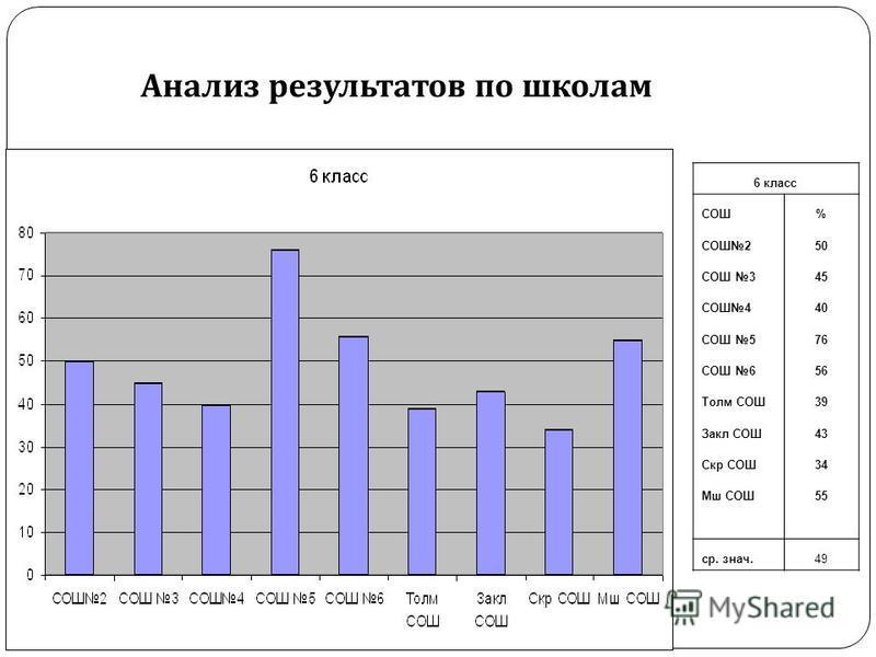 Анализ результатов по школам 6 класс СОШ% СОШ250 СОШ 345 СОШ440 СОШ 576 СОШ 656 Толм СОШ39 Закл СОШ43 Скр СОШ34 Мш СОШ55 ср. знач.49