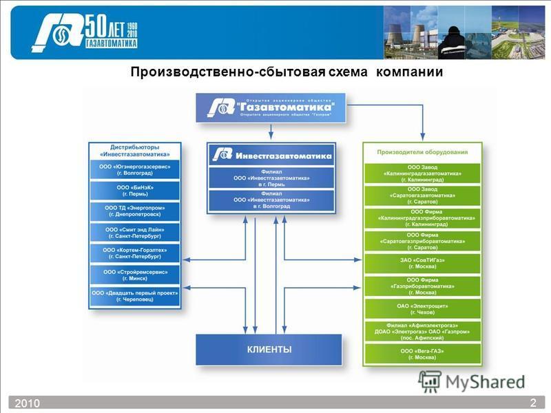 Производственно-сбытовая схема компании 2 2010