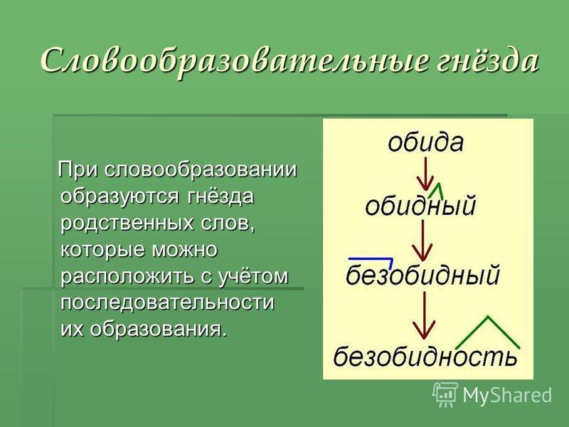 Словообразовательные гнёзда При словообразовании образуются гнёзда родственных слов, которые можно расположить с учётом последовательности их образования. При словообразовании образуются гнёзда родственных слов, которые можно расположить с учётом пос