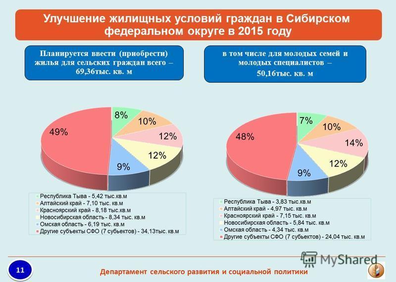 Улучшение жилищных условий граждан в Сибирском федеральном округе в 2015 году Планируется ввести (приобрести) жилья для сельских граждан всего – 69,36 тыс. кв. м в том числе для молодых семей и молодых специалистов – 50,16 тыс. кв. м 11 Департамент с