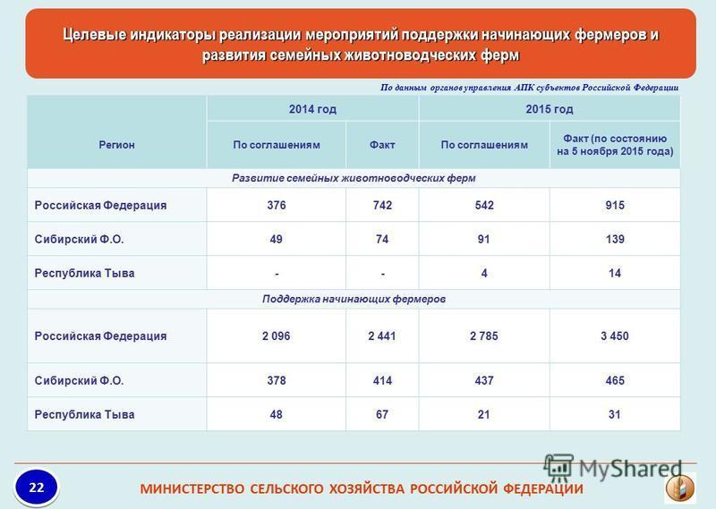 Целевые индикаторы реализации мероприятий поддержки начинающих фермеров и развития семейных животноводческих ферм МИНИСТЕРСТВО СЕЛЬСКОГО ХОЗЯЙСТВА РОССИЙСКОЙ ФЕДЕРАЦИИ 22 По данным органов управления АПК субъектов Российской Федерации 2014 год 2015 г