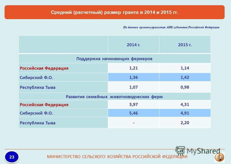 Средний (расчетный) размер гранта в 2014 и 2015 гг. МИНИСТЕРСТВО СЕЛЬСКОГО ХОЗЯЙСТВА РОССИЙСКОЙ ФЕДЕРАЦИИ 23 2014 г.2015 г. Поддержка начинающих фермеров Российская Федерация 1,211,14 Сибирский Ф.О. 1,361,42 Республика Тыва 1,070,98 Развитие семейных