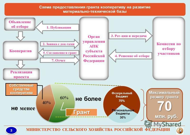 Схема предоставления гранта кооперативу на развитие материально-технической базы Собственные средства кооператива Грант Максимальный размер гранта 70 млн. руб. млн. руб. не менее не более Федеральный бюджет 70% Региональные бюджеты 30% 3 3 МИНИСТЕРСТ