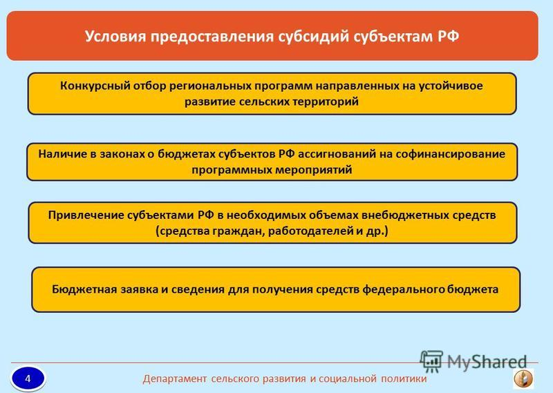 Наличие в законах о бюджетах субъектов РФ ассигнований на софинансирование программных мероприятий Конкурсный отбор региональных программ направленных на устойчивое развитие сельских территорий Бюджетная заявка и сведения для получения средств федера