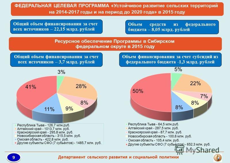Ресурсное обеспечение Программы в Сибирском федеральном округе в 2015 году Общий объем финансирования за счет всех источников – 3,7 млрд. рублей Объем финансирования за счет субсидий из федерального бюджета -1,3 млрд. рублей ФЕДЕРАЛЬНАЯ ЦЕЛЕВАЯ ПРОГР