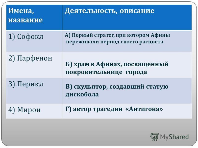 Выполните задания 1. Высшее должностное лицо в Афинах А ) первый стратег Б ) архонт В ) царь 2. Высший орган власти в Афинах А ) Народное собрание Б ) Первый стратег В ) Царь