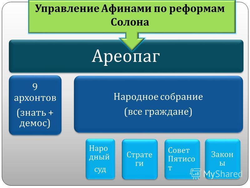 Управление афинским полисом Ареопаг 9 архонтов ( только представители знати )