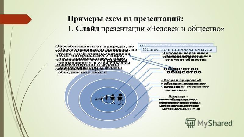 Примеры схем из презентаций: 1. Слайд презентации «Человек и общество»