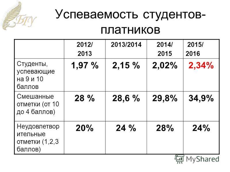 Успеваемость студентов- платников 2012/ 2013 2013/20142014/ 2015 2015/ 2016 Студенты, успевающие на 9 и 10 баллов 1,97 %2,15 %2,02%2,34% Смешанные отметки (от 10 до 4 баллов) 28 %28,6 %29,8%34,9% Неудовлетвор ительные отметки (1,2,3 баллов) 20%24 %28