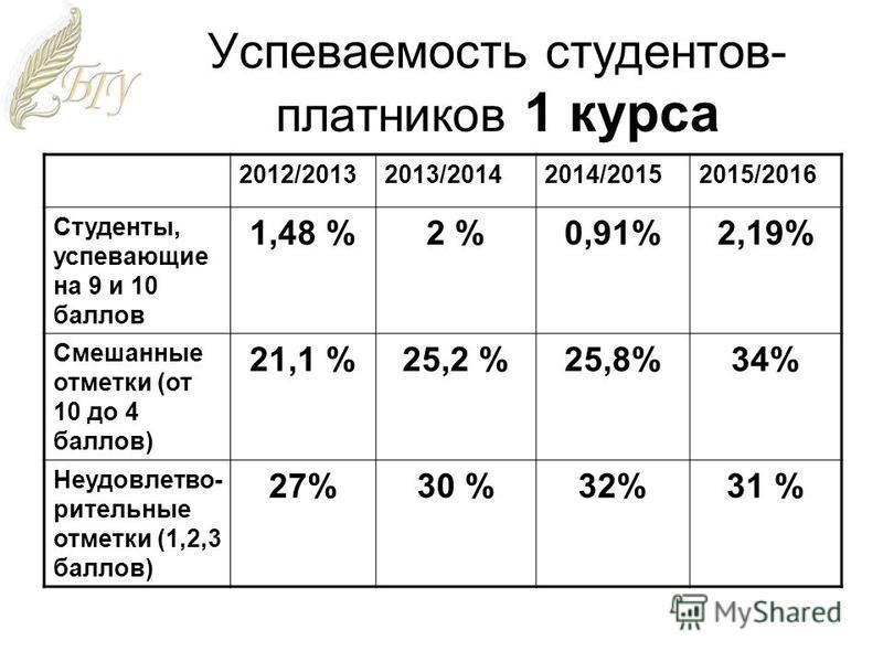 Успеваемость студентов- платников 1 курса 2012/20132013/20142014/20152015/2016 Студенты, успевающие на 9 и 10 баллов 1,48 %2 %0,91%2,19% Смешанные отметки (от 10 до 4 баллов) 21,1 %25,2 %25,8%34% Неудовлетво- рительные отметки (1,2,3 баллов) 27%30 %3