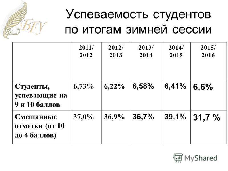 Успеваемость студентов по итогам зимней сессии 2011/ 2012 2012/ 2013 2013/ 2014 2014/ 2015 2015/ 2016 Студенты, успевающие на 9 и 10 баллов 6,73%6,22% 6,58%6,41% 6,6% Смешанные отметки (от 10 до 4 баллов) 37,0%36,9% 36,7%39,1% 31,7 %
