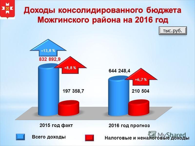 Доходы консолидированного бюджета Можгинского района на 2016 год тыс.руб. 2015 год факт 2016 год прогноз Всего доходы Налоговые и неналоговые доходы 644 248,4 832 892,9 210 504 197 358,7 + 13,8 % +8,8 % +6,7 %