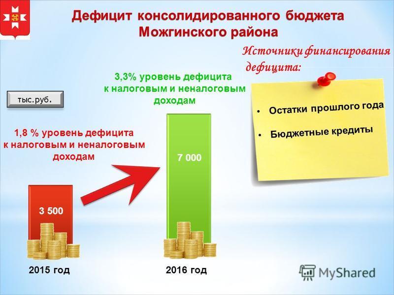 Дефицит консолидированного бюджета Можгинского района тыс.руб. 7 000 2015 год 2016 год 3,3% уровень дефицита к налоговым и неналоговым доходам 1,8 % уровень дефицита к налоговым и неналоговым доходам 3 500 Источники финансирования дефицита: Остатки п