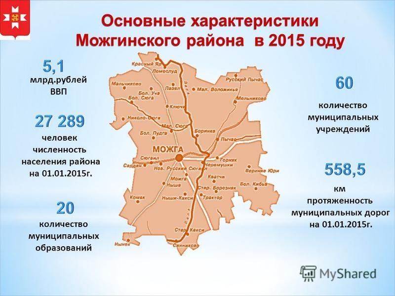 Основные характеристики Можгинского района в 2015 году человек численность населения района на 01.01.2015 г. количество муниципальных образований количество муниципальных учреждений км протяженность муниципальных дорог на 01.01.2015 г. млрд.рублей ВВ
