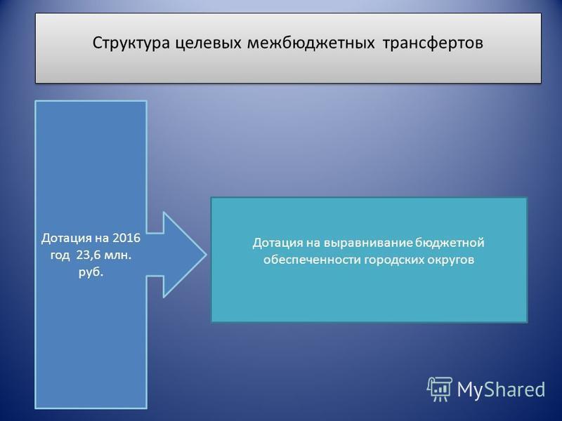 Структура целевых межбюджетных трансфертов Дотация на 2016 год 23,6 млн. руб. Дотация на выравнивание бюджетной обеспеченности городских округов