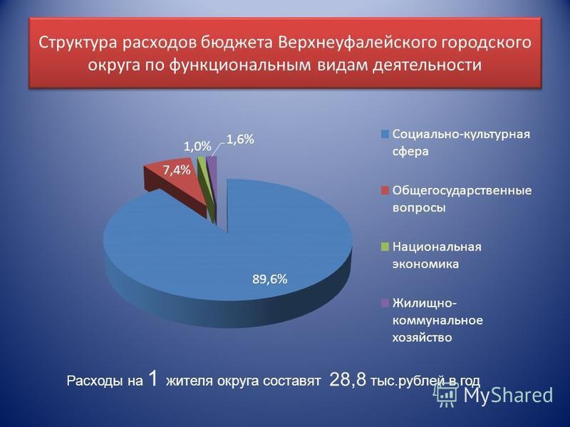 Структура расходов бюджета Верхнеуфалейского городского округа по функциональным видам деятельности Расходы на 1 жителя округа составят 28,8 тыс.рублей в год