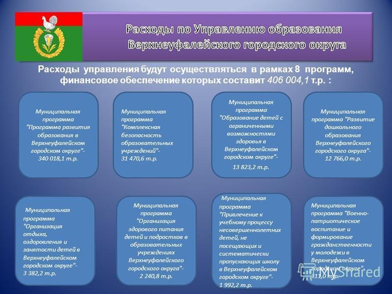 Расходы управления будут осуществляться в рамках 8 программ, финансовое обеспечение которых составит 406 004,1 т.р. : Муниципальная программа