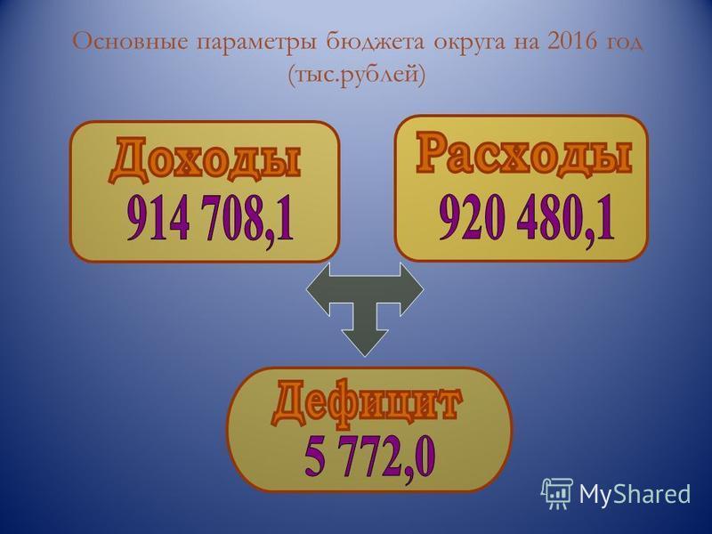 Основные параметры бюджета округа на 2016 год (тыс.рублей)