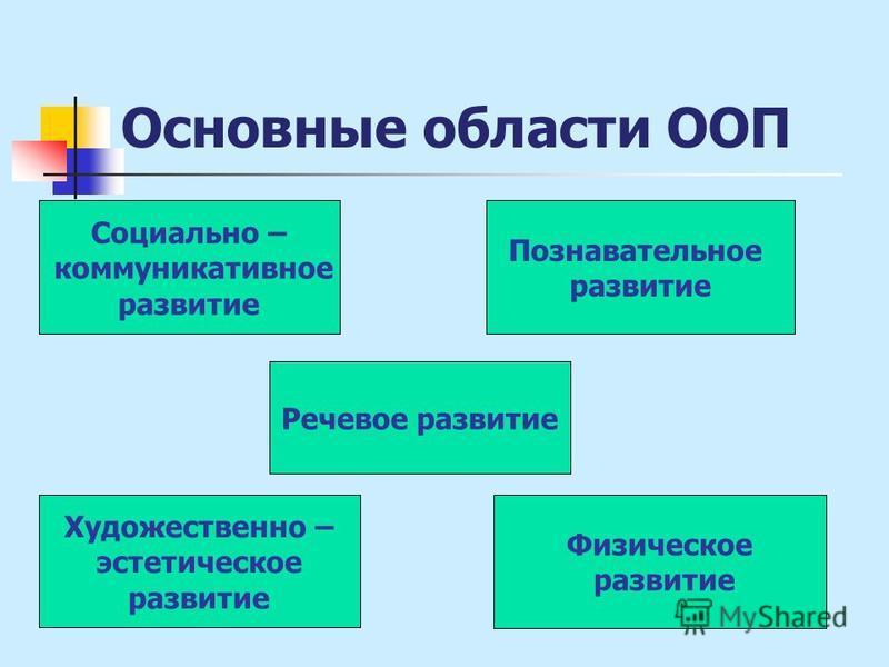 Основные области ООП Социально – коммуникативное развитие Познавательное развитие Речевое развитие Художественно – эстетическое развитие Физическое развитие