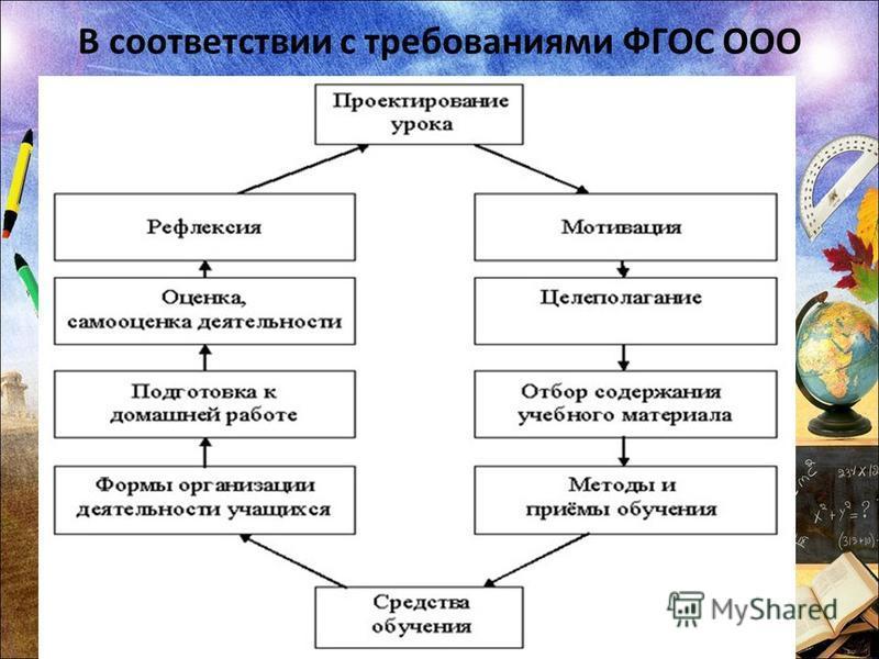 В соответствии с требованиями ФГОС ООО