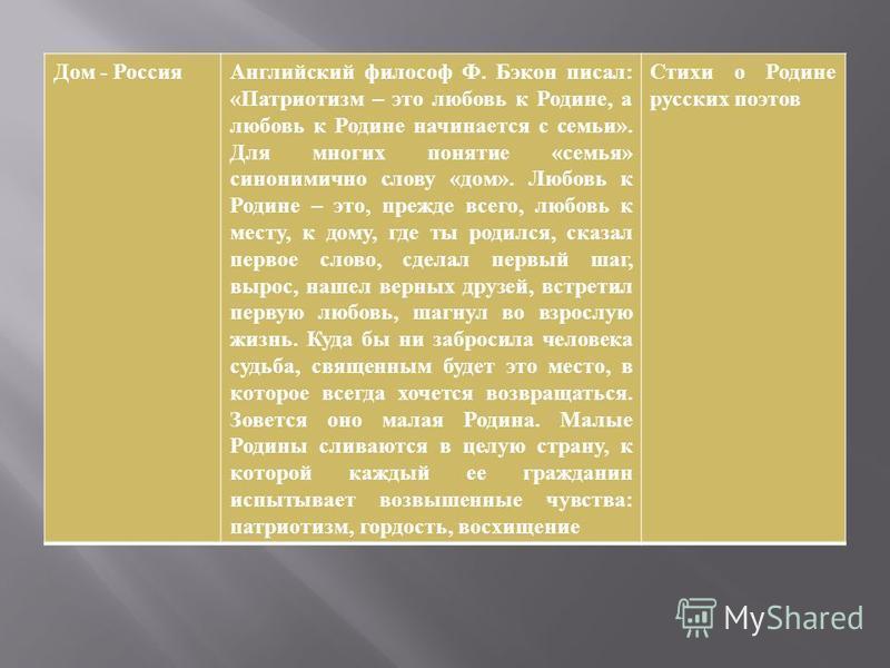 Дом - Россия Английский философ Ф. Бэкон писал : « Патриотизм – это любовь к Родине, а любовь к Родине начинается с семьи ». Для многих понятие « семья » синонимично слову « дом ». Любовь к Родине – это, прежде всего, любовь к месту, к дому, где ты р