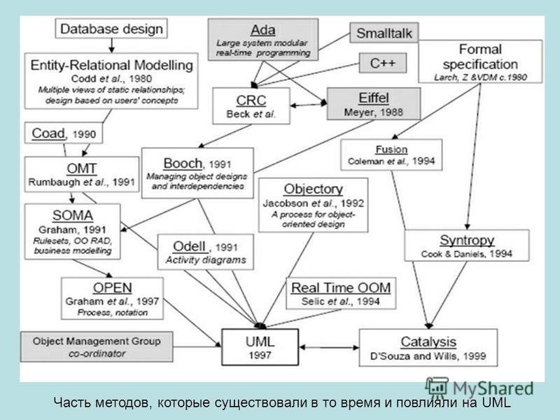 Часть методов, которые существовали в то время и повлияли на UML