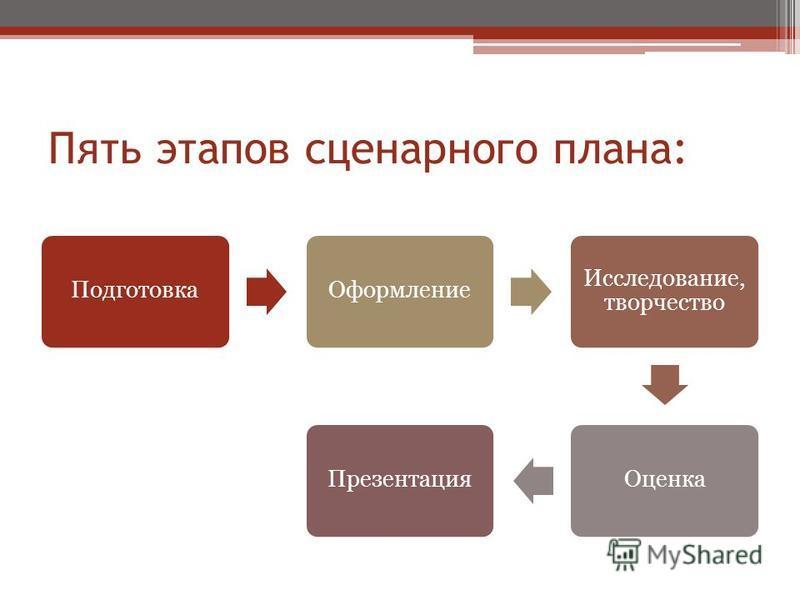 Пять этапов сценарного плана: Подготовка Оформление Исследование, творчество Оценка Презентация