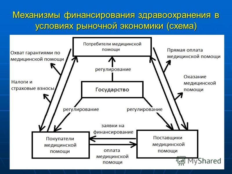 Механизмы финансирования здравоохранения в условиях рыночной экономики (схема)