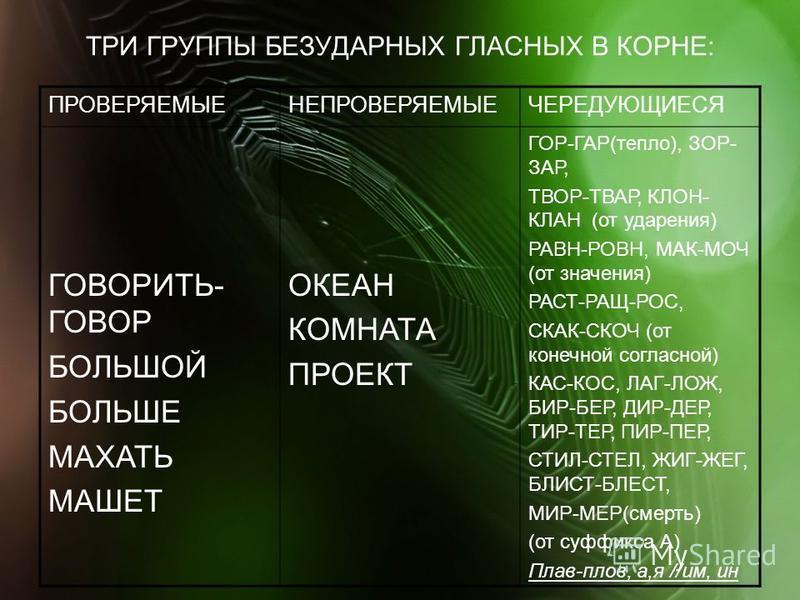 ТРИ ГРУППЫ БЕЗУДАРНЫХ ГЛАСНЫХ В КОРНЕ: ПРОВЕРЯЕМЫЕНЕПРОВЕРЯЕМЫЕЧЕРЕДУЮЩИЕСЯ ГОВОРИТЬ- ГОВОР БОЛЬШОЙ БОЛЬШЕ МАХАТЬ МАШЕТ ОКЕАН КОМНАТА ПРОЕКТ ГОР-ГАР(тепло), ЗОР- ЗАР, ТВОР-ТВАР, КЛОН- КЛАН (от ударения) РАВН-РОВН, МАК-МОЧ (от значения) РАСТ-РАЩ-РОС,