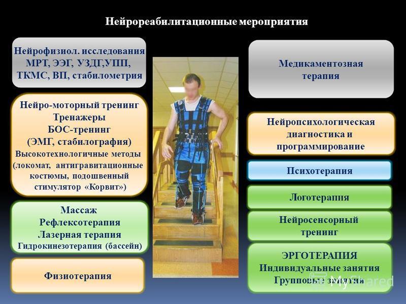 Медикаментозная терапия Физиотерапия Массаж Рефлексотерапия Лазерная терапия Гидрокинезотерапия (бассейн) Нейро-моторный тренинг Тренажеры БОС-тренинг (ЭМГ, стабилография) Высокотехнологичные методы (локомат, антигравитационные костюмы, подошвенный с