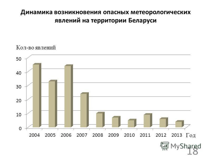 Динамика возникновения опасных метеорологических явлений на территории Беларуси 18