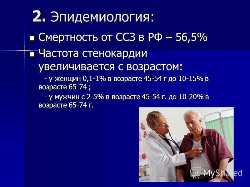 2. Эпидемиология: Смертность от ССЗ в РФ – 56,5% Смертность от ССЗ в РФ – 56,5% Частота стенокардии увеличивается с возрастом: Частота стенокардии увеличивается с возрастом: - у женщин 0,1-1% в возрасте 45-54 г до 10-15% в возрасте 65-74 ; - у женщин