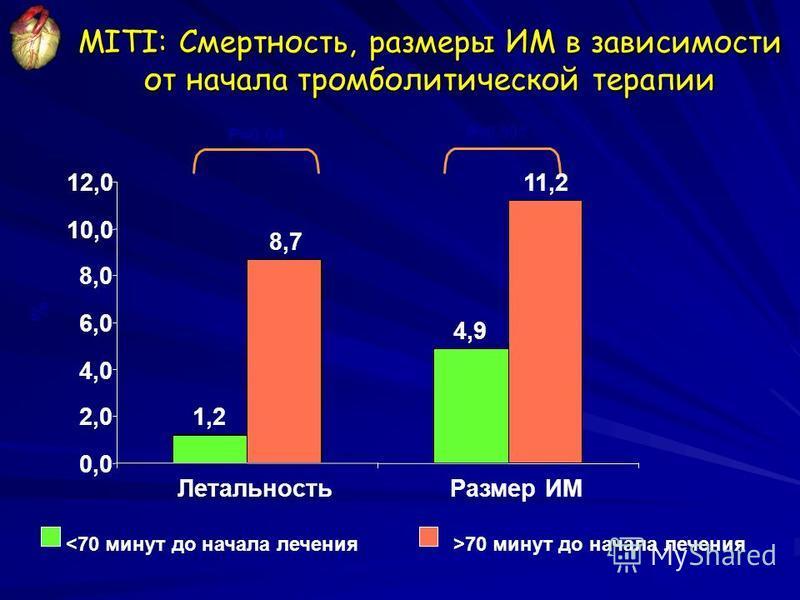 Adapted from Weaver WD, et al. JAMA. 1993;270:1211-1216. P=0.04 P<0.001 % MITI: Смертность, размеры ИМ в зависимости от начала тромболитической терапии 1,2 8,7 4,9 11,2 0,0 2,0 4,0 6,0 8,0 10,0 12,0 Летальность Размер ИМ <70 минут до начала лечения >