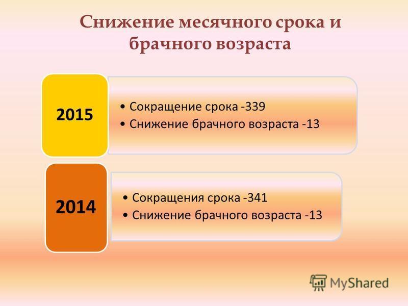 Снижение месячного срока и брачного возраста Сокращение срока -339 Снижение брачного возраста -13 2015 Сокращения срока -341 Снижение брачного возраста -13 2014