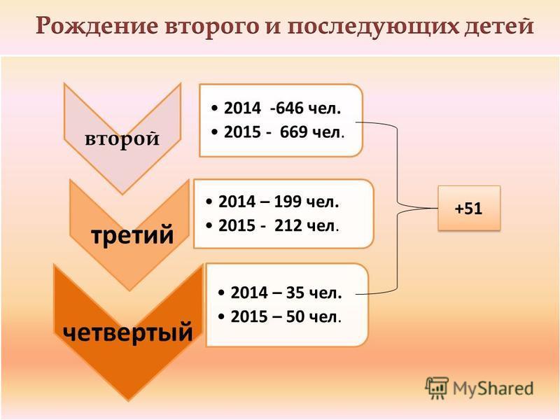 второй 2014 -646 чел. 2015 - 669 чел. третий 2014 – 199 чел. 2015 - 212 чел. четвертый 2014 – 35 чел. 2015 – 50 чел. +51