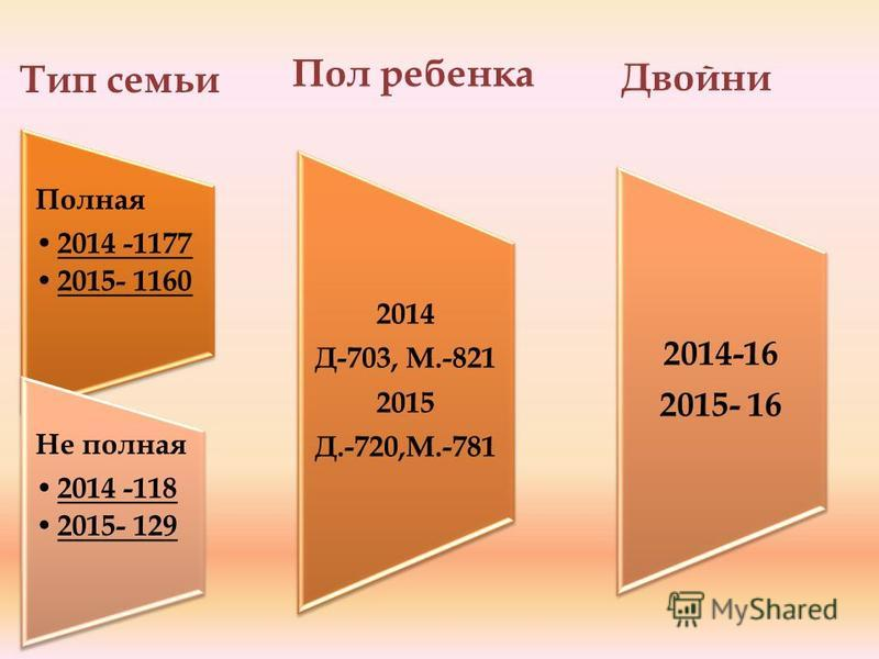 Полная 2014 -1177 2015- 1160 2014 Д-703, М.-821 2015 Д.-720,М.-781 2014-16 2015- 16 Не полная 2014 -118 2015- 129 Тип семьи Пол ребенка Двойни