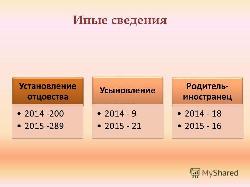 Установление отцовства 2014 -200 2015 -289 Усыновление 2014 - 9 2015 - 21 Родитель- иностранец 2014 - 18 2015 - 16 Иные сведения