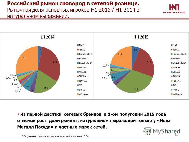 Российский рынок сковород в сетевой рознице. Рыночная доля основных игроков Н1 2015 / Н1 2014 в натуральном выражении. Из первой десятки сетевых брендов в 1-ом полугодии 2015 года отмечен рост доли рынка в натуральном выражении только у «Нева Металл