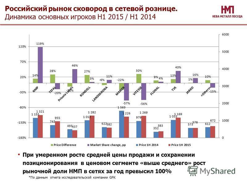 При умеренном росте средней цены продажи и сохранении позиционирования в ценовом сегменте «выше среднего» рост рыночной доли НМП в сетях за год превысил 100% Российский рынок сковород в сетевой рознице. Динамика основных игроков H1 2015 / H1 2014 *По
