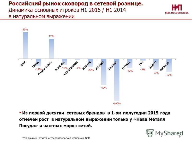 Российский рынок сковород в сетевой рознице. Динамика основных игроков Н1 2015 / Н1 2014 в натуральном выражении Из первой десятки сетевых брендов в 1-ом полугодии 2015 года отмечен рост в натуральном выражении только у «Нева Металл Посуда» и частных