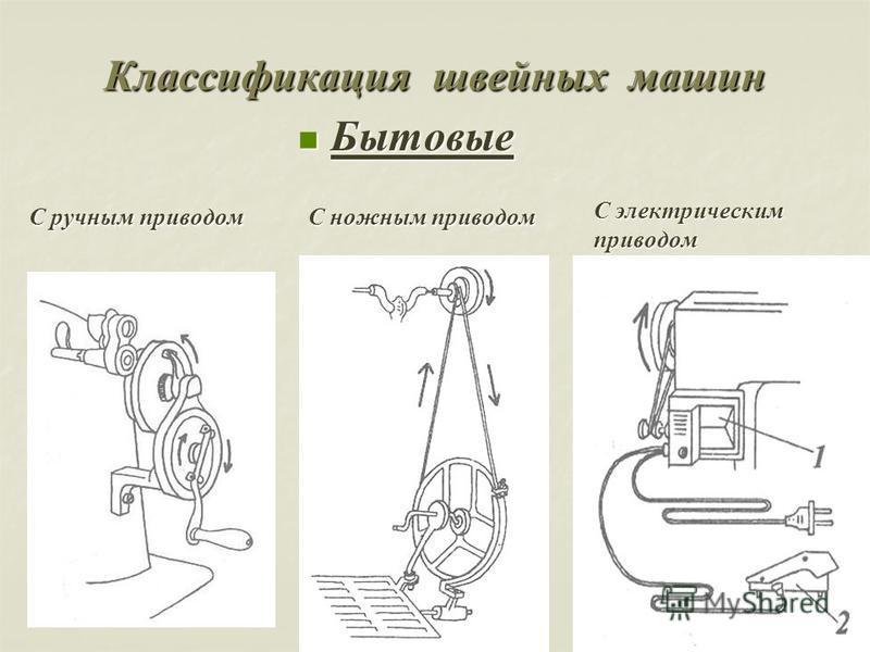 Классификация швейных машин Бытовые Бытовые С ручным приводом С ножным приводом С электрическим приводом
