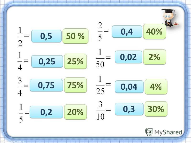 0,5 0,25 0,75 0,2 0,4 0,02 0,04 0,3 50 % 25% 75% 20% 40% 2% 4% 30%