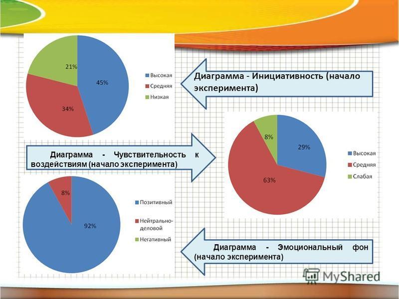 Диаграмма - Инициативность (начало эксперимента) Диаграмма - Чувствительность к воздействиям (начало эксперимента) Диаграмма - Эмоциональный фон (начало эксперимента)