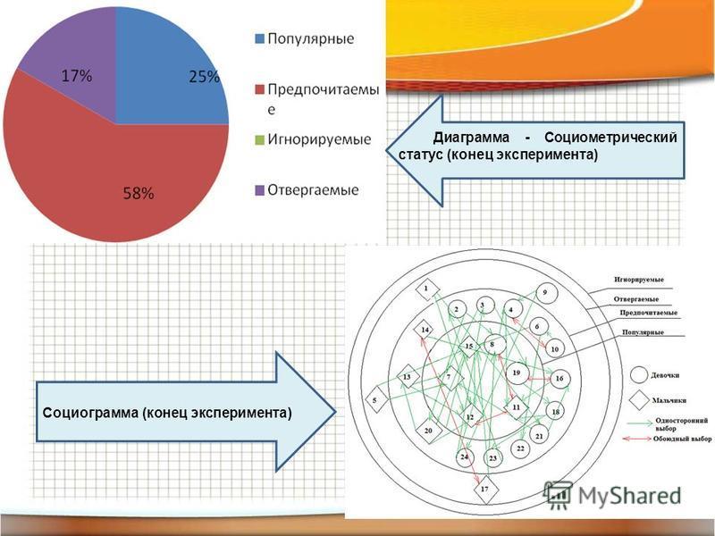 Социограмма (конец эксперимента) Диаграмма - Социометрический статус (конец эксперимента)